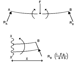 442_Bending moment.png