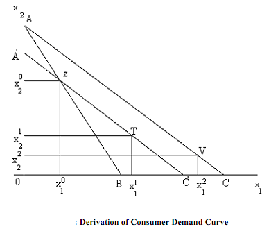 443_Derivation Of Ordinary Demand Function3.png