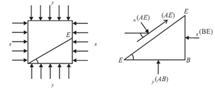 445_Equation for principal stresses and principal planes.png