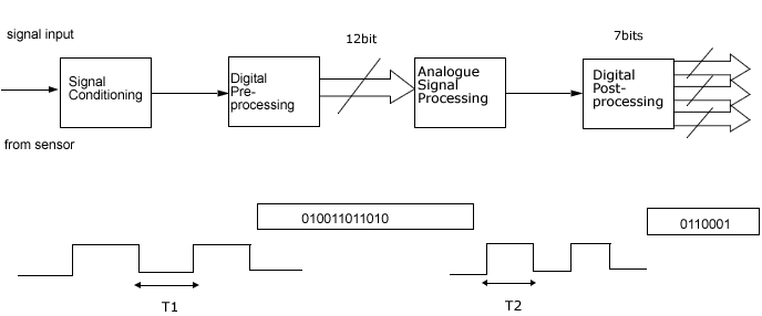 448_System diagram of Complex programmable logic device.png