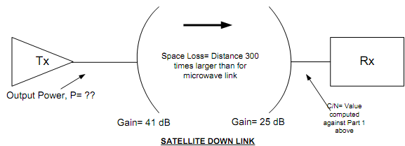 449_Calculate the transmit power required from the satellite.png