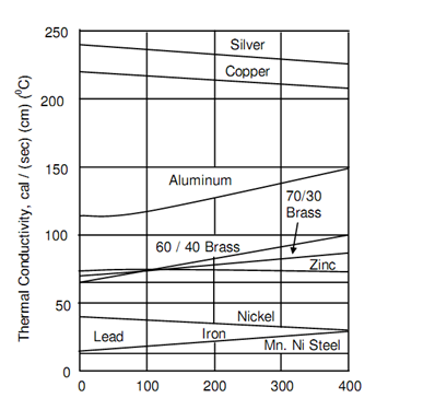 450_Thermal Conductivity.png