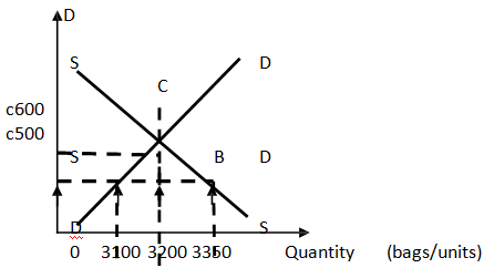 453_Evaluate the equilibrium price and quantity.png