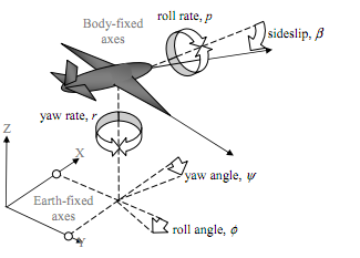 470_Fault Detection and Isolation for Lateral Flight of an UAV 1.png