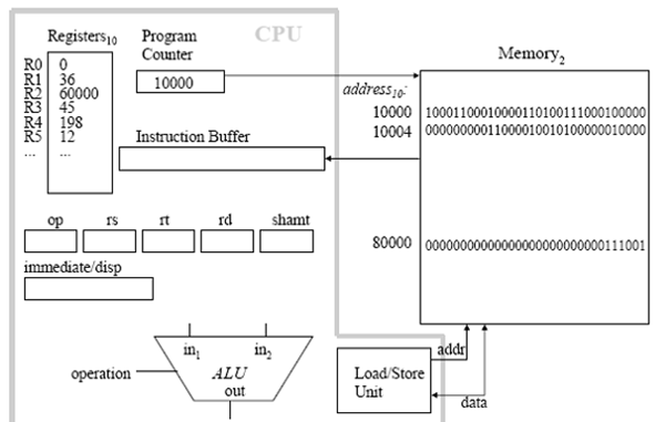 473_MIPS - computer architecture.png