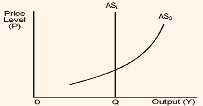 487_aggregate supply in short and long run.png