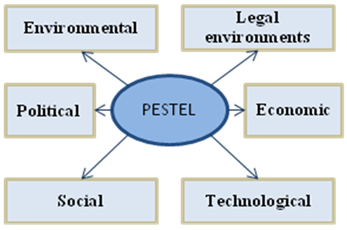 "3 pestel framework Some of the features of ""pestle analysis of israel 2013"" include: trend and forecast for key macroeconomic variables that are useful to make major investment."