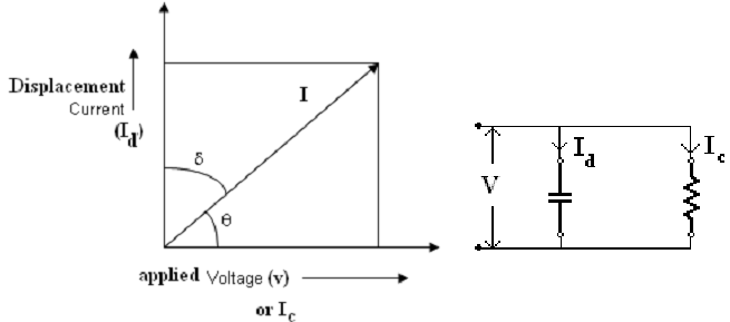 496_the dielectric loss angle.png
