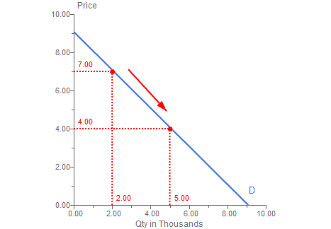 504_Use Arc Elasticity to Find the Price Elasticity of Demand.png