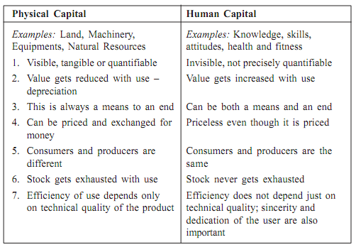 511_Distinction between human capital and resource and manpower.png