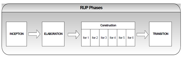 526_Phases of RUP.png