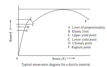 528_Stress-strain carves for ductile materials.png