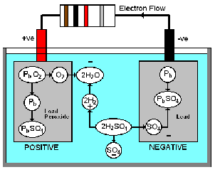529_chemical action of lead battery.png