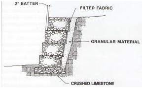 Gabion Wall Retaining Wall Assignment Help