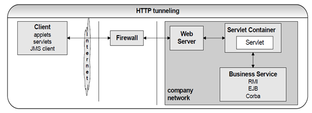 534_HTTP tunneling and RMI Firewall.png