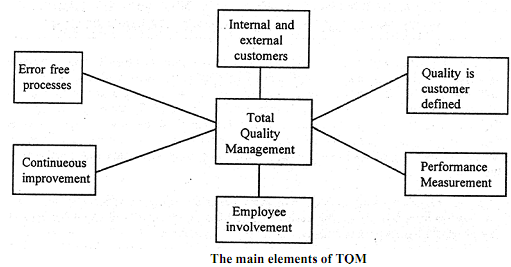 535_ELEMENTS OF TOTAL QUALITY MANAGEMENT.png