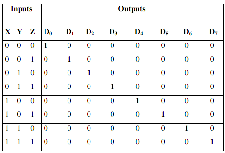 3 To 8 line decoder truth table
