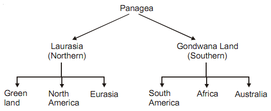 538_bio geographical evidence.png
