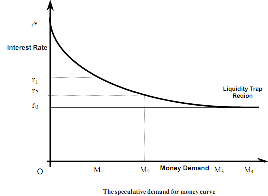 estimating the demand for money essay