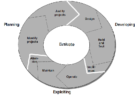 549_Full lifecycle framework2.png