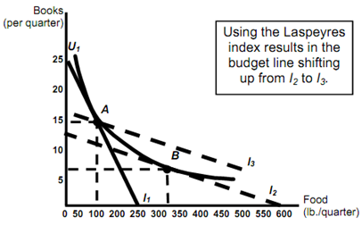 559_Laspeyres index.png
