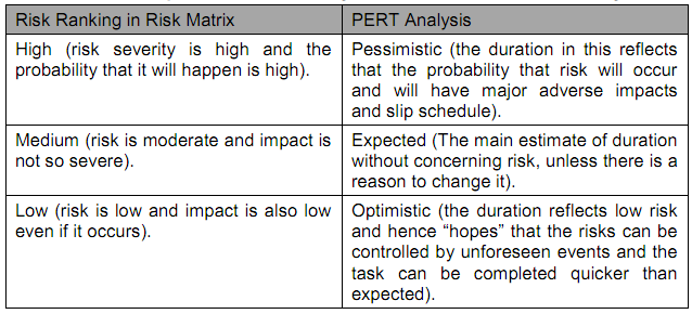 56_Risk matrix and Pert Analysis.png
