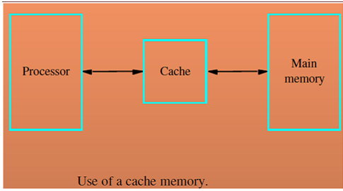 570_Cache Memories.png