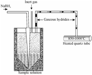 hydride generation technique  sample introduction methods