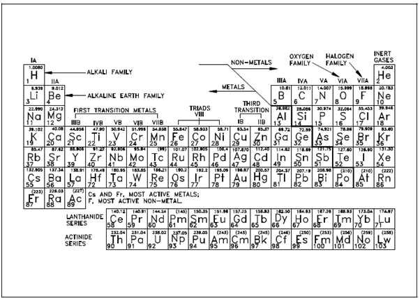 Periodic table atomic mass in parentheses choice image periodic periodic table atomic mass in parentheses periodic table atomic in parentheses mass table periodic of help urtaz Choice Image