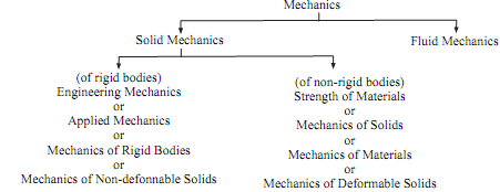 584_Strength of material and engineering mechanics.png