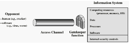 592_Show the Model for Network Access Security.png