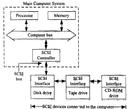 593_What is Small Computer Systems Interface.png