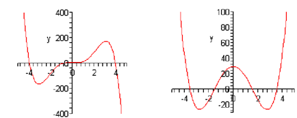 597_Graph of polynomials.png