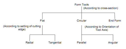 599_Purpose of Forming Tools.png