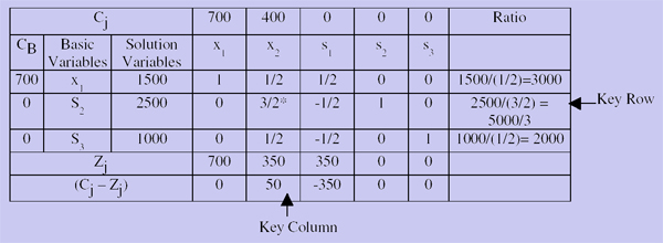 605_simplex table.png