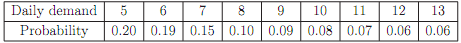 606_Calculate the average daily stock cost.png
