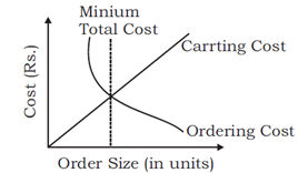 606_Explain Economic Order Quantity.png