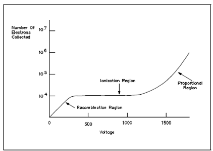 607_Gas Ionization Curve.png