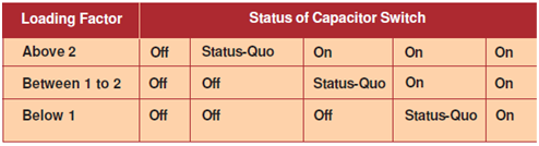 612_Operation and Maintenance of Capacitors 2.png