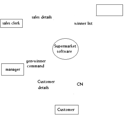 617_Draw the context diagram.png