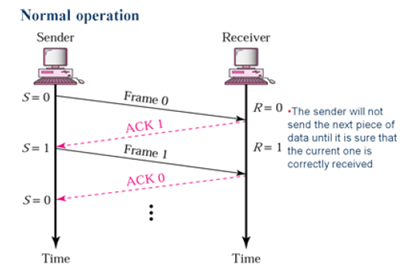 automatic repeat request arq protocols essay Iii link layer arq protocols instructor: patrick tague date: 14 january 2008 ee 565: computer-communication networks i winter quarter 2008 1 automatic repeat request (arq.
