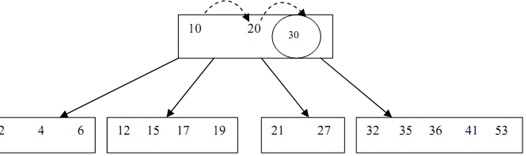 632_Insertion of a key into a B-Tree.png