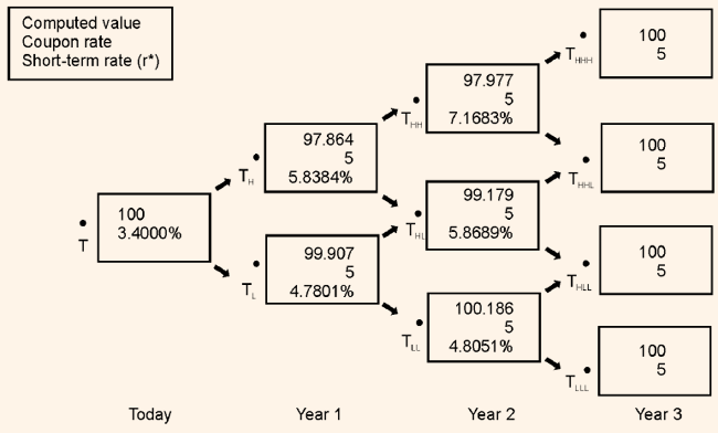 638_binomial interest rate tree.png