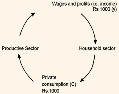 651_The circular flow of income in a simple economy where all income is consumed.png