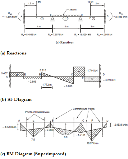 653_Shear force diagram.png