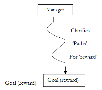 path goal theory essay Path goal theories situational factors and leader path-goal theories situational factors and leader more reliable then path-goal theory the reason is why.