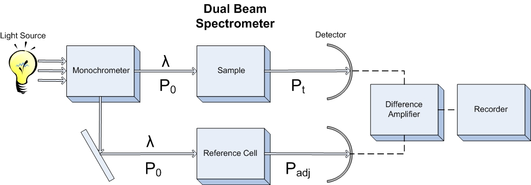 Wavelength functions of a spectrophotometer