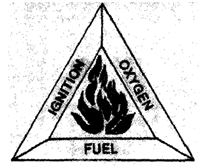 657_The fire triangle.png
