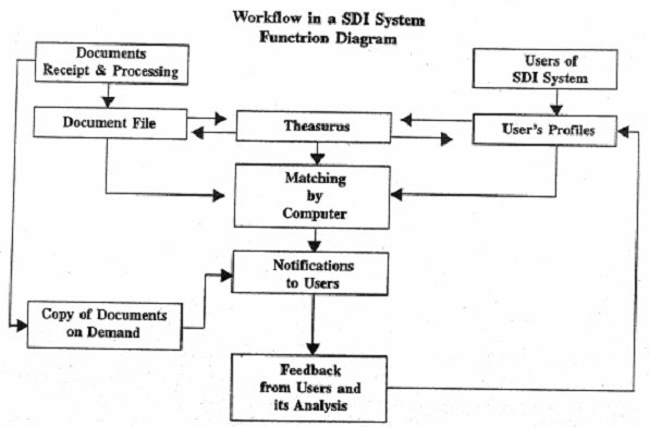 662_operational aspects of SDI.png