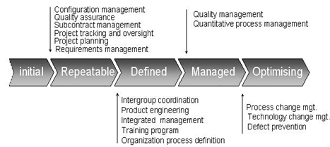 665_Key process areas of Capability Maturity model.png